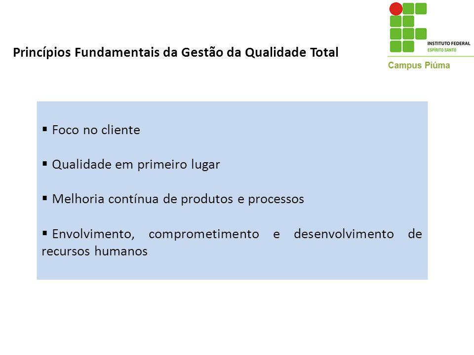 Princípios Fundamentais da Gestão da Qualidade Total