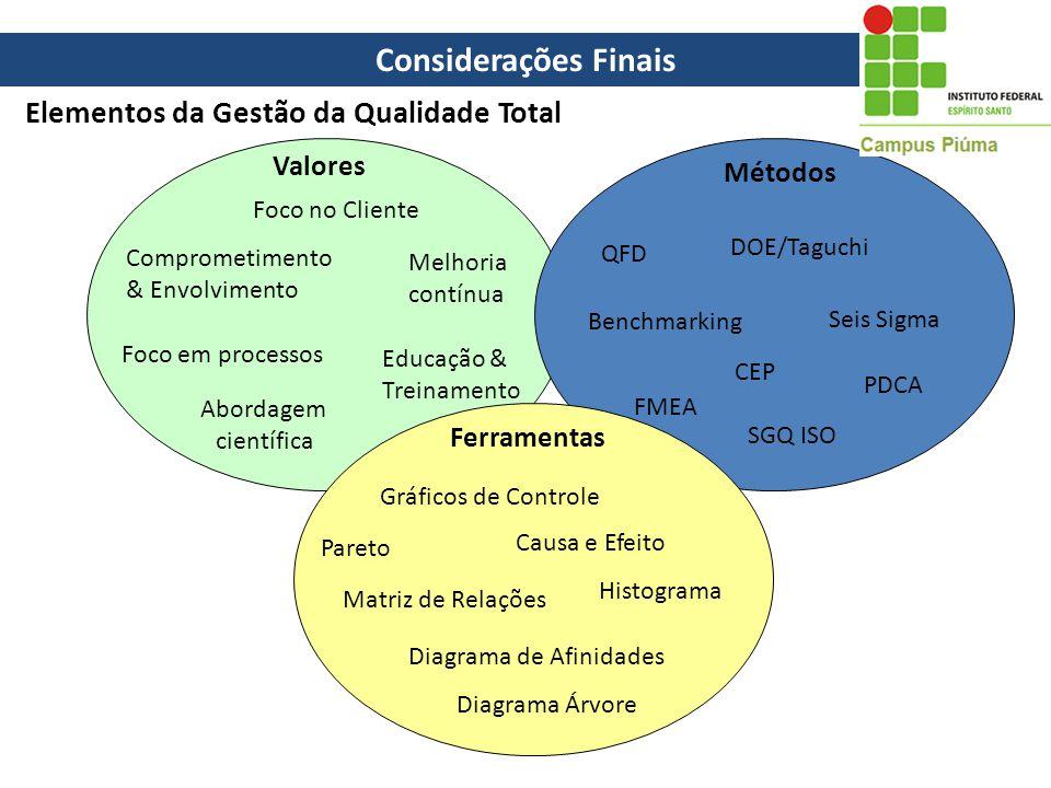 Considerações Finais Elementos da Gestão da Qualidade Total Valores