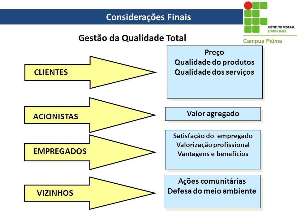 Considerações Finais Gestão da Qualidade Total