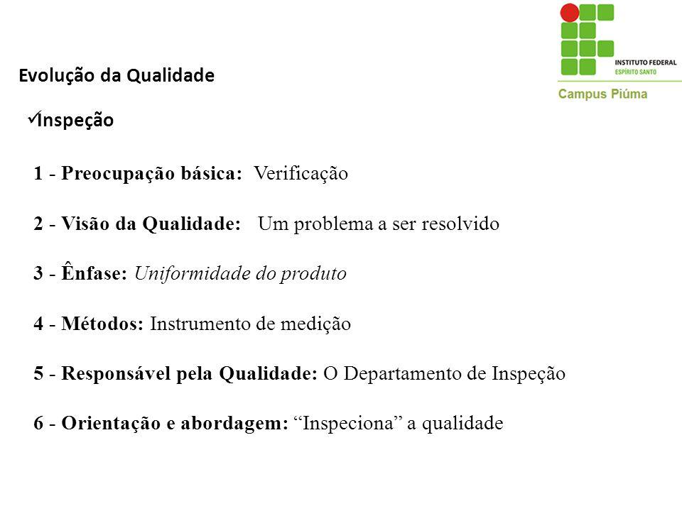 Evolução da Qualidade Inspeção. 1 - Preocupação básica: Verificação. 2 - Visão da Qualidade: Um problema a ser resolvido.