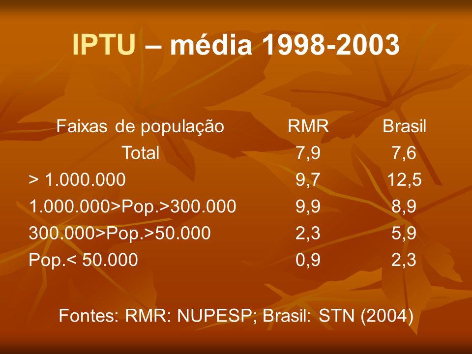 Fontes: RMR: NUPESP; Brasil: STN (2004)