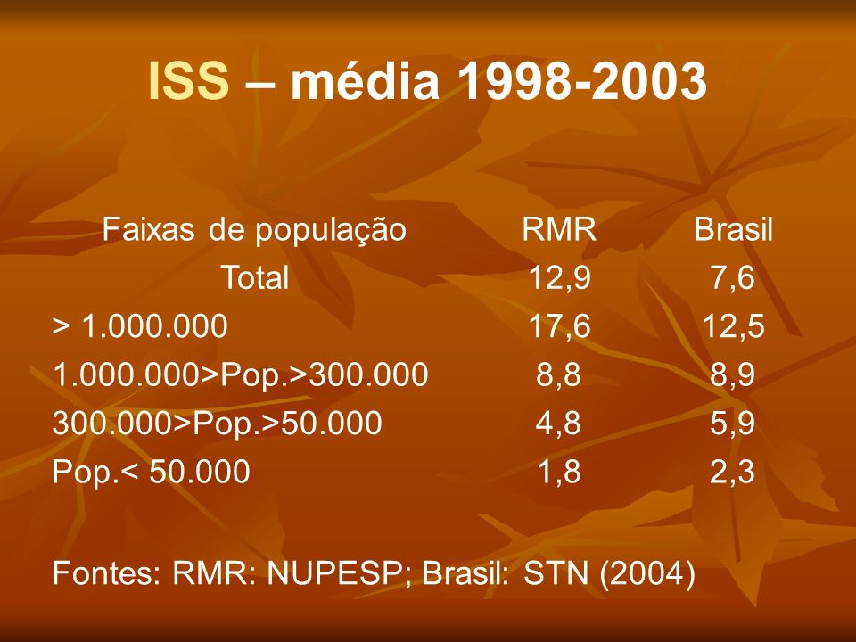 ISS – média 1998-2003 Faixas de população RMR Brasil Total 12,9 7,6