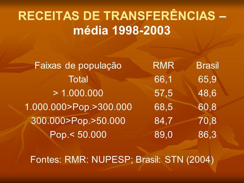RECEITAS DE TRANSFERÊNCIAS – média 1998-2003
