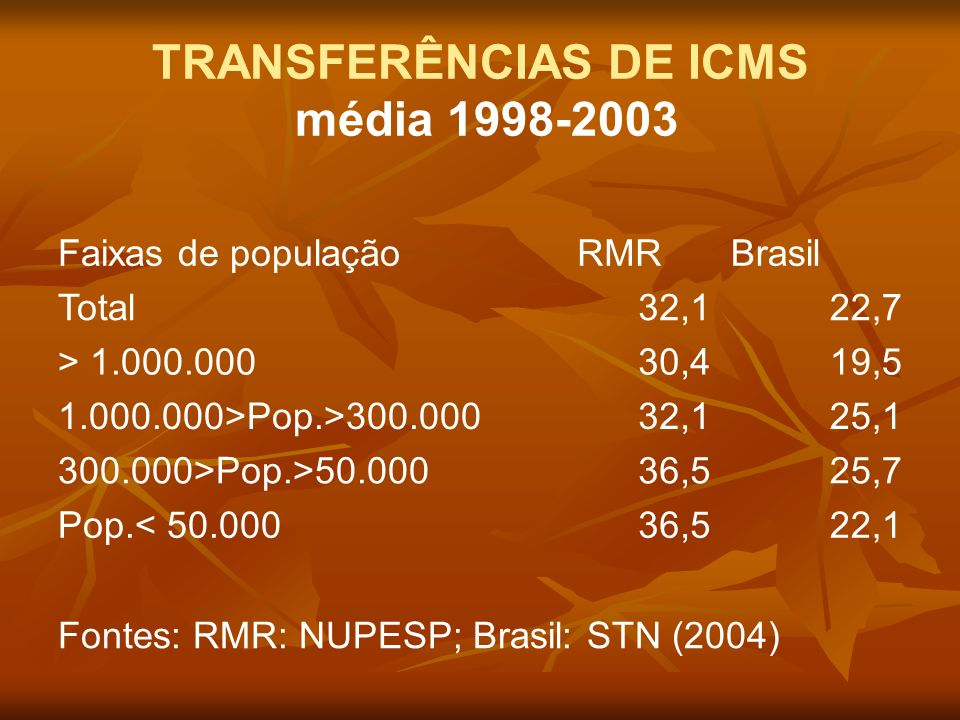 TRANSFERÊNCIAS DE ICMS média 1998-2003