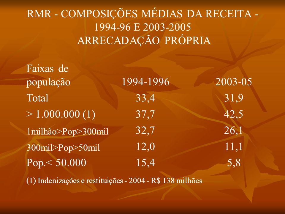 RMR - COMPOSIÇÕES MÉDIAS DA RECEITA - 1994-96 E 2003-2005 ARRECADAÇÃO PRÓPRIA