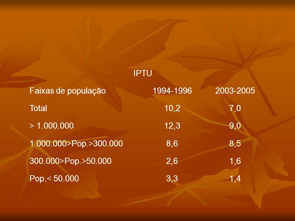 IPTU Faixas de população. 1994-1996. 2003-2005. Total. 10,2. 7,0. > 1.000.000. 12,3. 9,0. 1.000.000>Pop.>300.000.