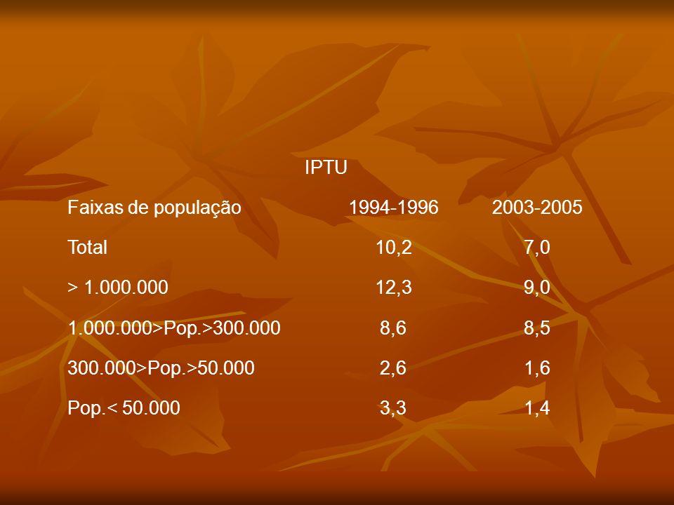 IPTUFaixas de população. 1994-1996. 2003-2005. Total. 10,2. 7,0. > 1.000.000. 12,3. 9,0. 1.000.000>Pop.>300.000.