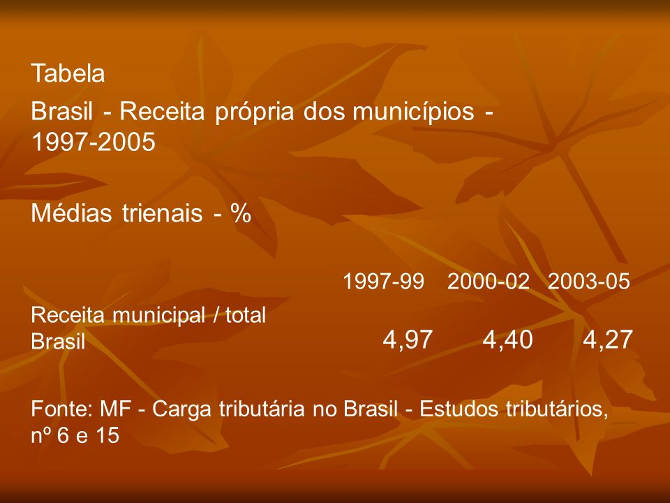 Brasil - Receita própria dos municípios - 1997-2005