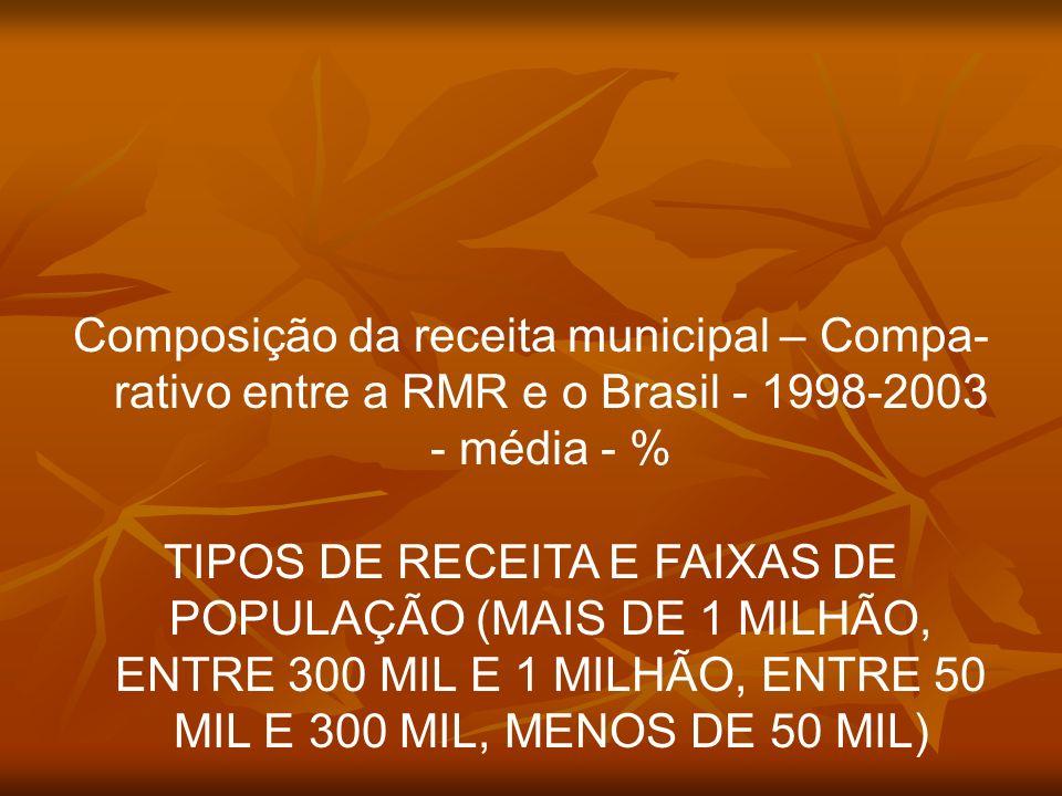 Composição da receita municipal – Compa-rativo entre a RMR e o Brasil - 1998-2003 - média - %