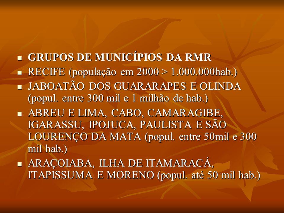 GRUPOS DE MUNICÍPIOS DA RMR