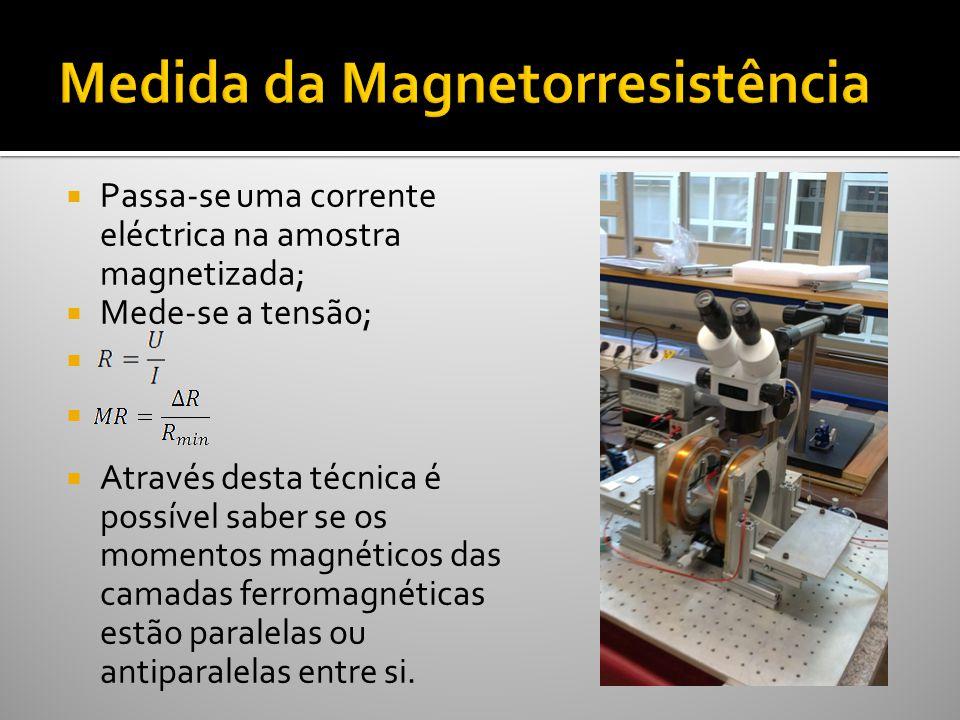 Medida da Magnetorresistência