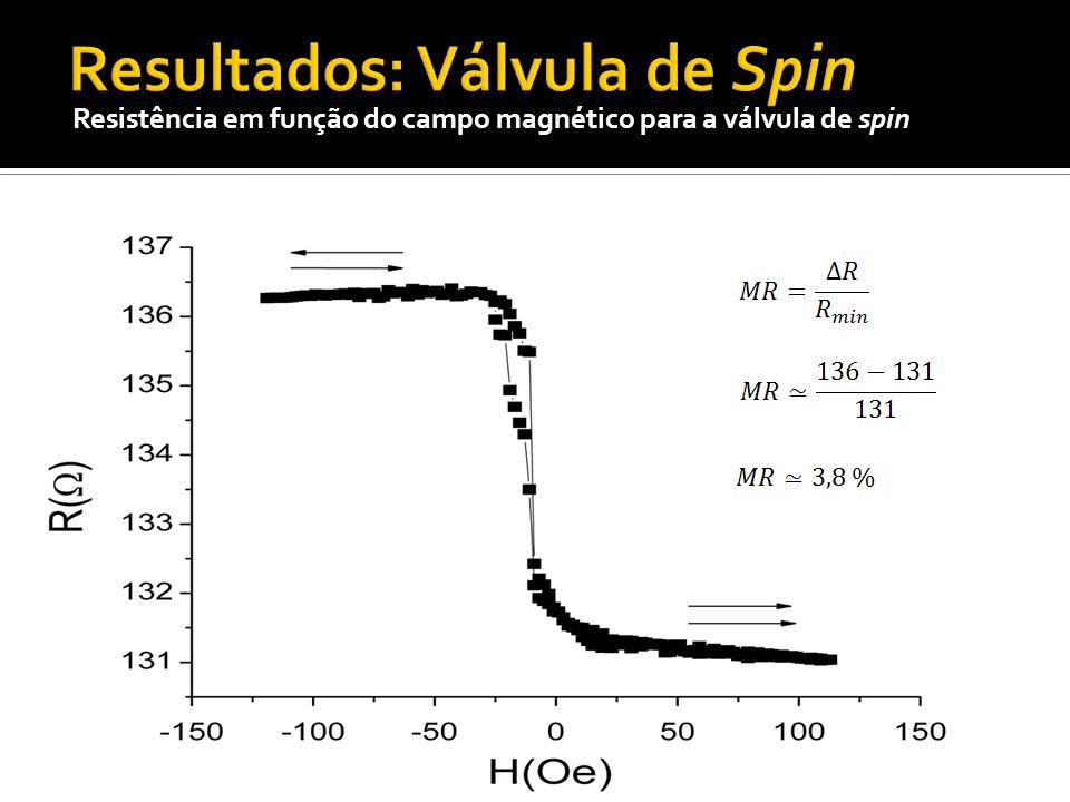 Resultados: Válvula de Spin