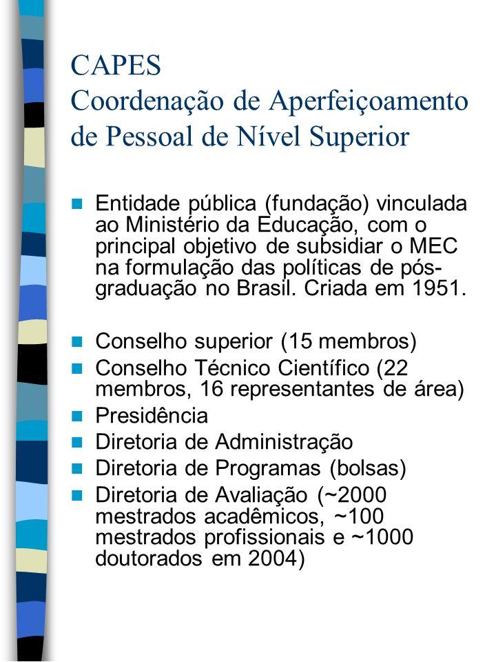 CAPES Coordenação de Aperfeiçoamento de Pessoal de Nível Superior