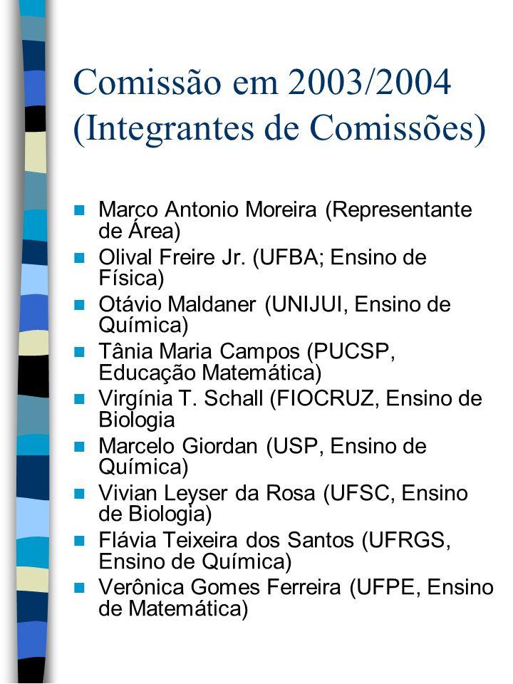 Comissão em 2003/2004 (Integrantes de Comissões)