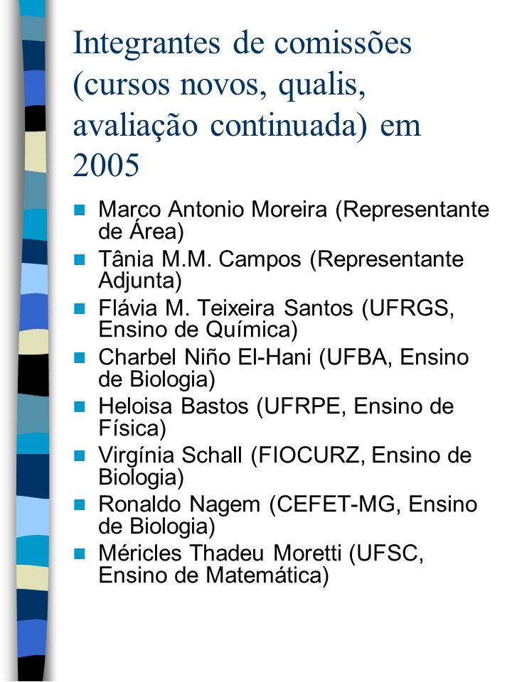 Integrantes de comissões (cursos novos, qualis, avaliação continuada) em 2005
