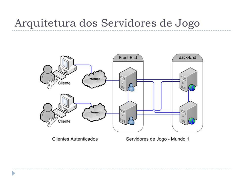 Arquitetura dos Servidores de Jogo