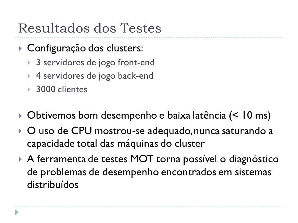 Resultados dos Testes Configuração dos clusters: