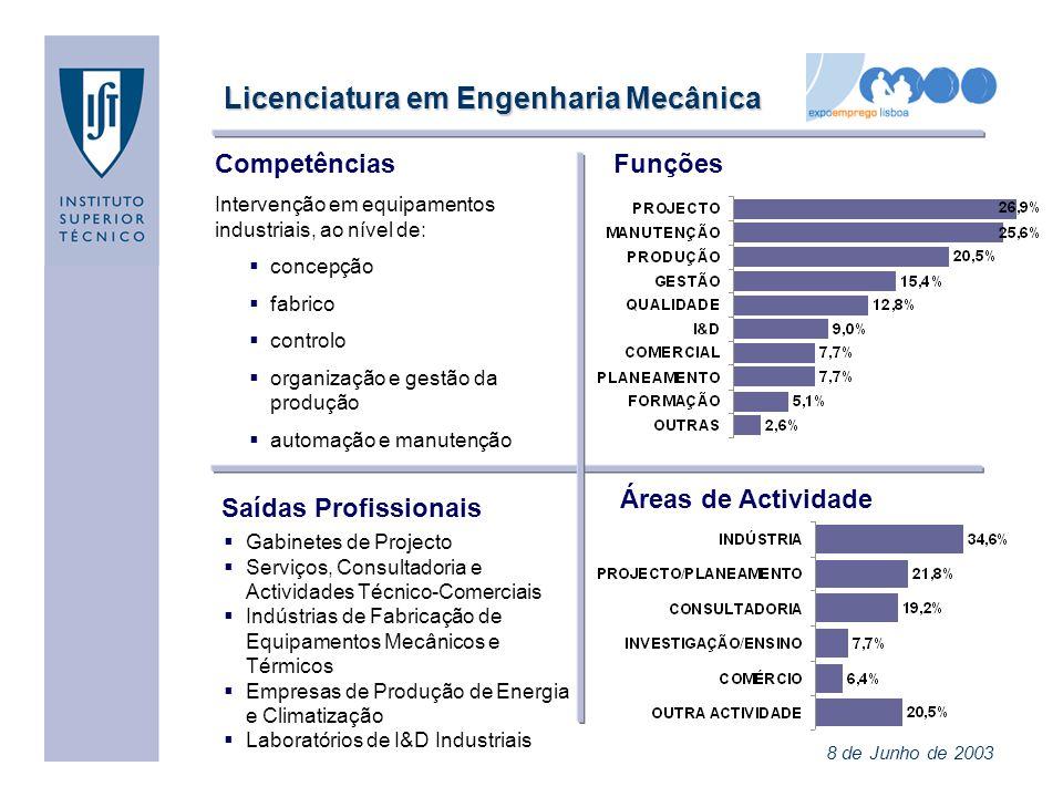 Licenciatura em Engenharia Mecânica