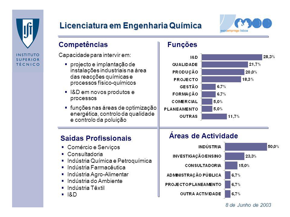 Licenciatura em Engenharia Química