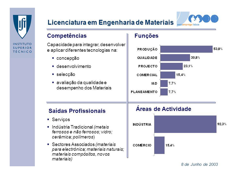 Licenciatura em Engenharia de Materiais
