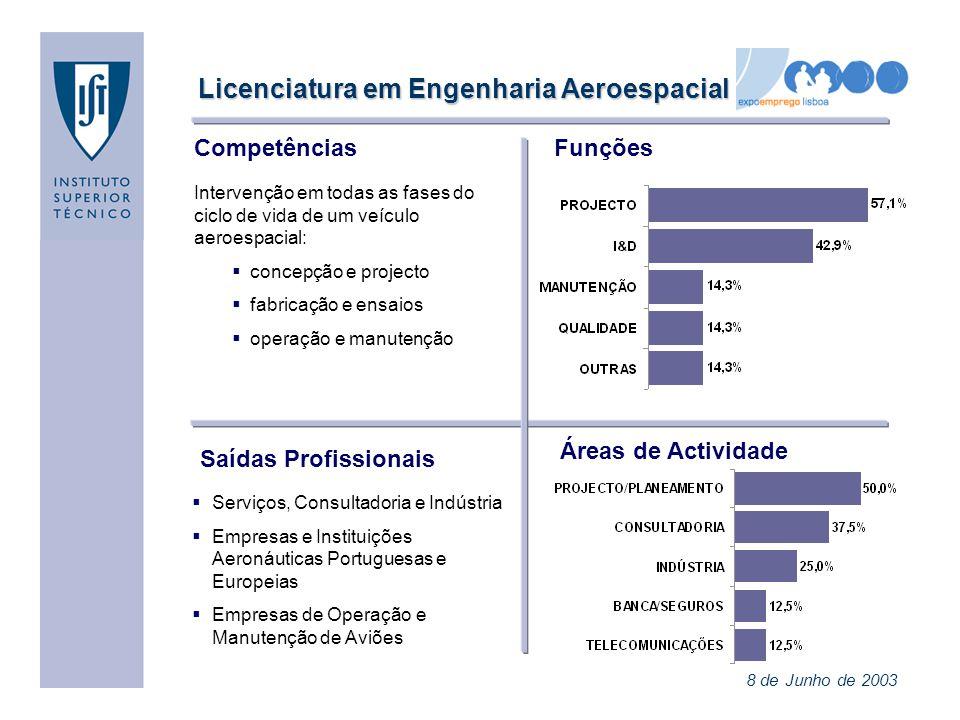 Licenciatura em Engenharia Aeroespacial