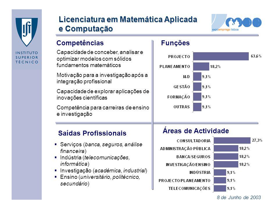 Licenciatura em Matemática Aplicada e Computação