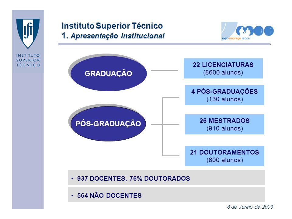 Instituto Superior Técnico 1. Apresentação Institucional