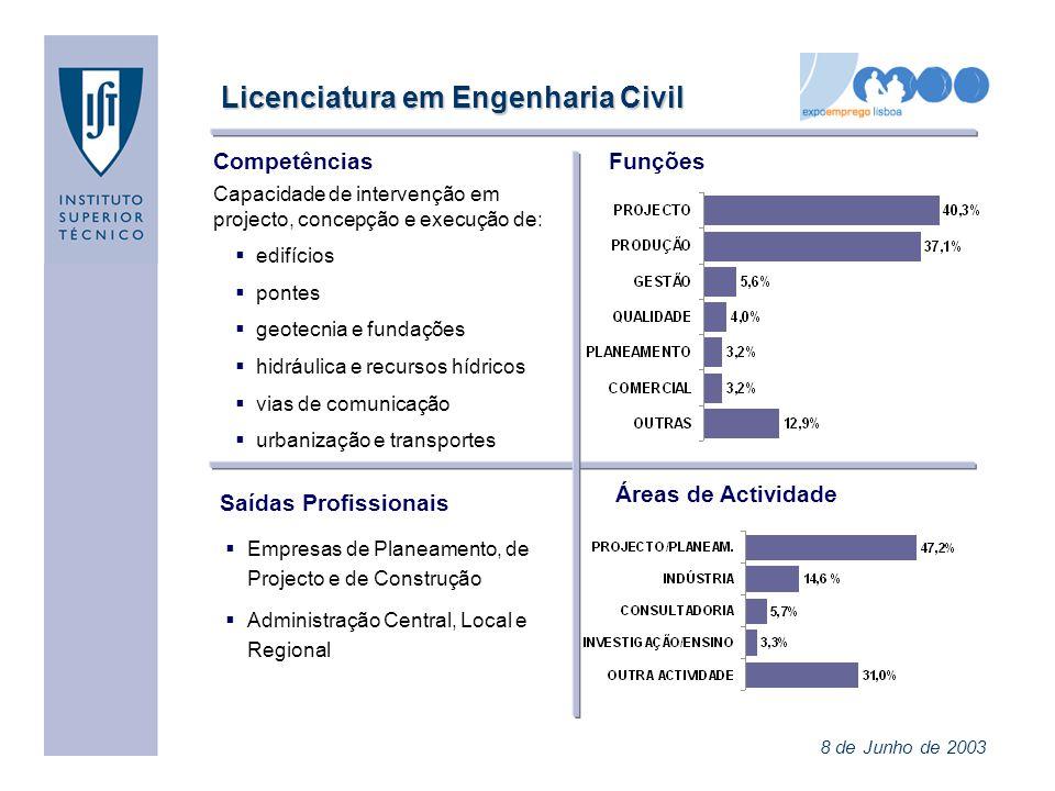Licenciatura em Engenharia Civil