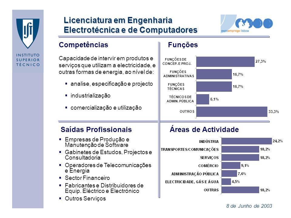 Licenciatura em Engenharia Electrotécnica e de Computadores