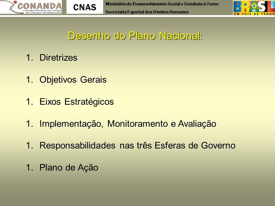 Desenho do Plano Nacional: