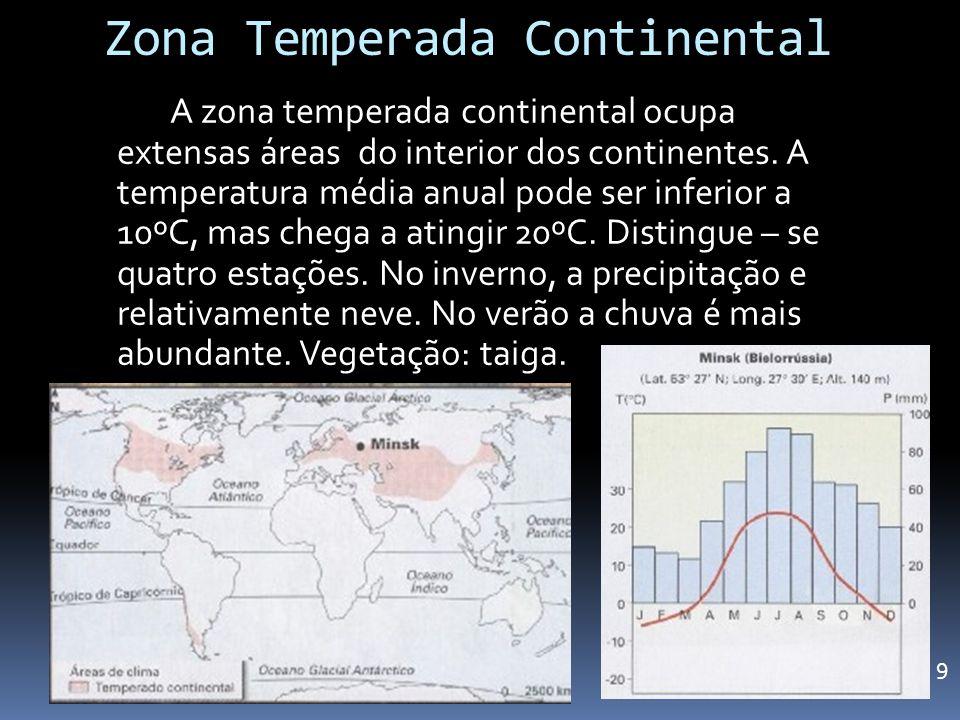 Zona Temperada Continental