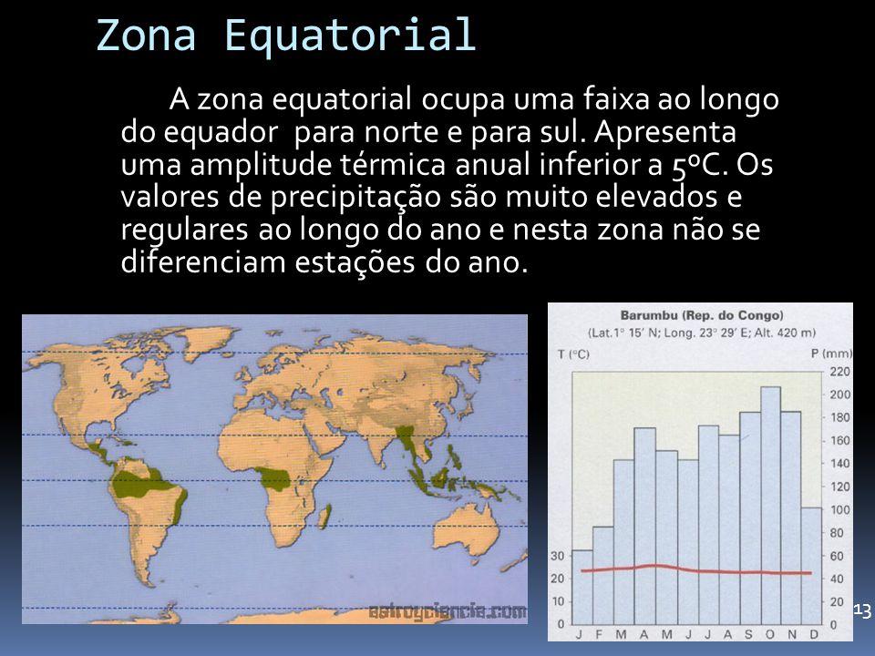 Zona Equatorial
