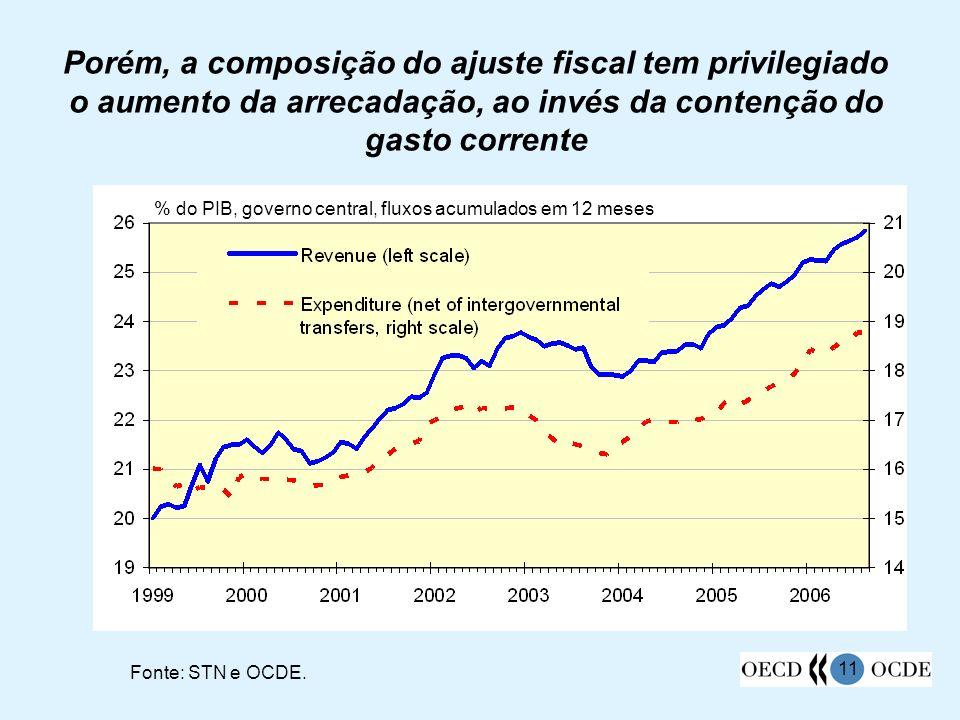 Porém, a composição do ajuste fiscal tem privilegiado o aumento da arrecadação, ao invés da contenção do gasto corrente