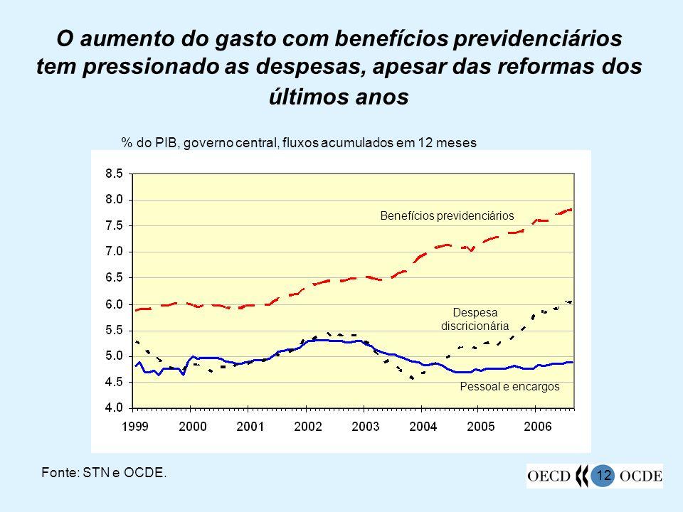 O aumento do gasto com benefícios previdenciários tem pressionado as despesas, apesar das reformas dos últimos anos
