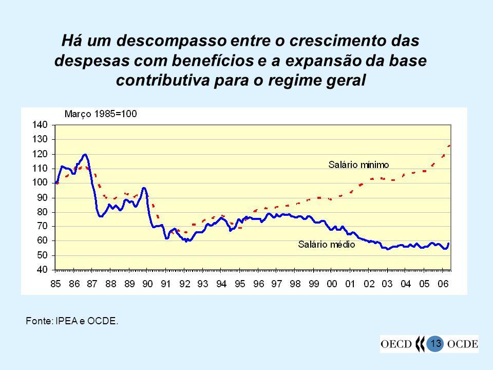 Há um descompasso entre o crescimento das despesas com benefícios e a expansão da base contributiva para o regime geral