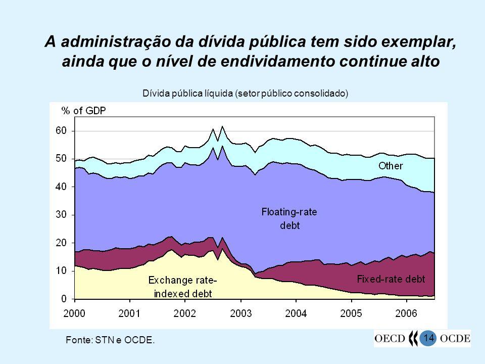 A administração da dívida pública tem sido exemplar, ainda que o nível de endividamento continue alto