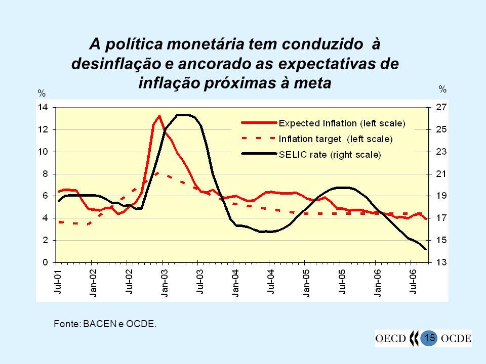 A política monetária tem conduzido à desinflação e ancorado as expectativas de inflação próximas à meta
