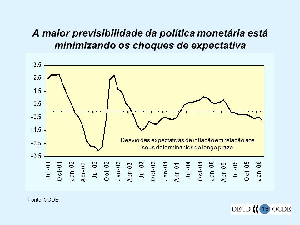 A maior previsibilidade da política monetária está minimizando os choques de expectativa