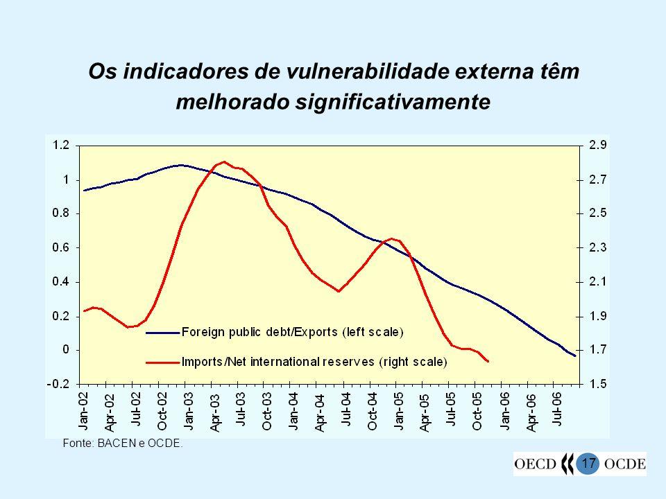 Os indicadores de vulnerabilidade externa têm melhorado significativamente
