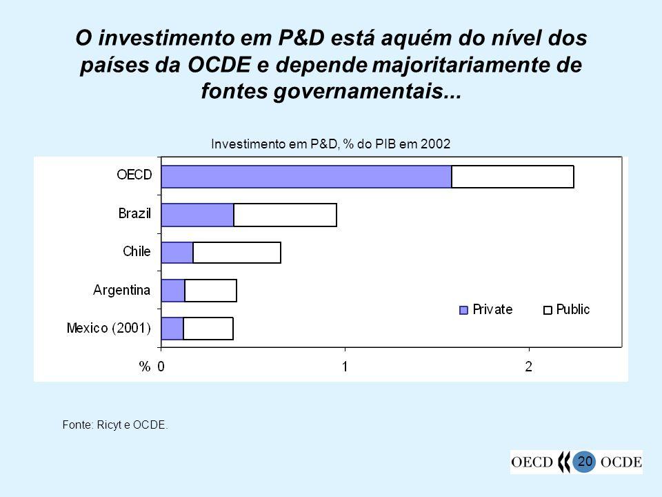 O investimento em P&D está aquém do nível dos países da OCDE e depende majoritariamente de fontes governamentais...