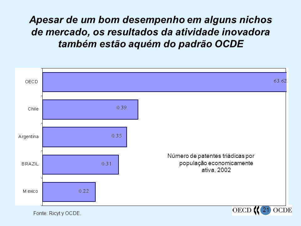 Número de patentes triádicas por população economicamente ativa, 2002