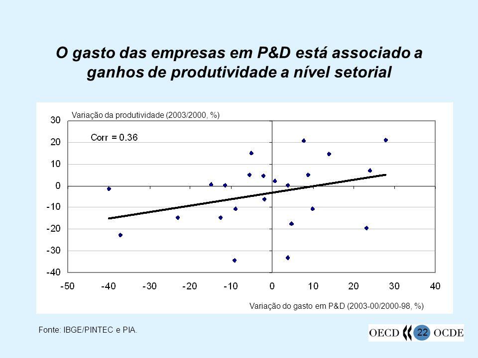 O gasto das empresas em P&D está associado a ganhos de produtividade a nível setorial