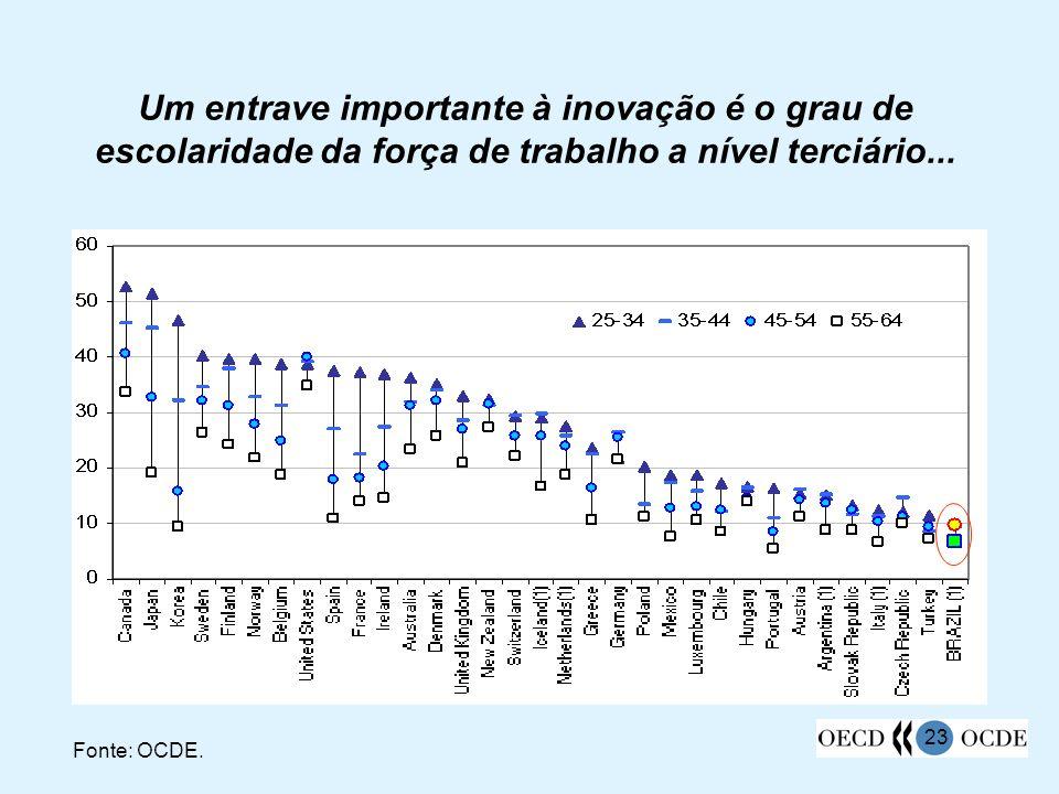 Um entrave importante à inovação é o grau de escolaridade da força de trabalho a nível terciário...