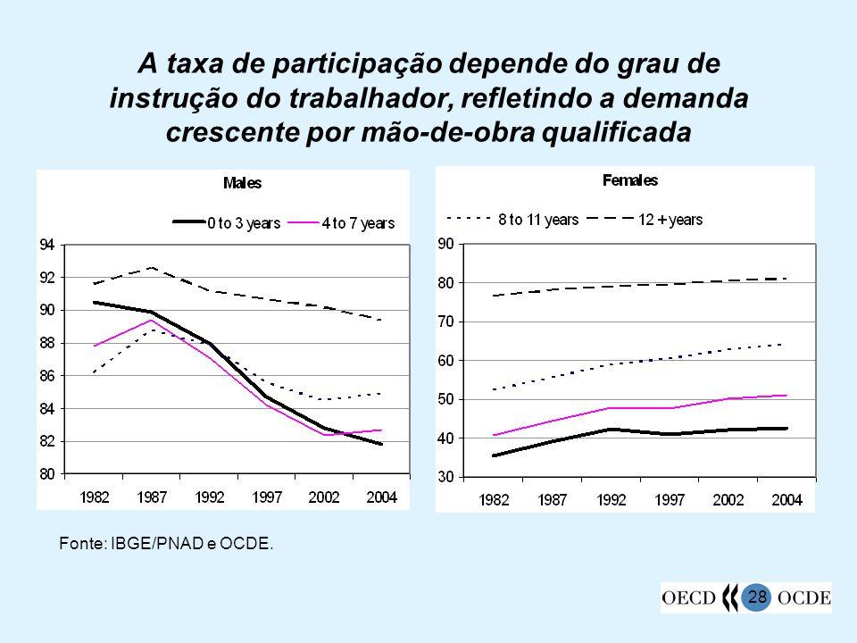 A taxa de participação depende do grau de instrução do trabalhador, refletindo a demanda crescente por mão-de-obra qualificada