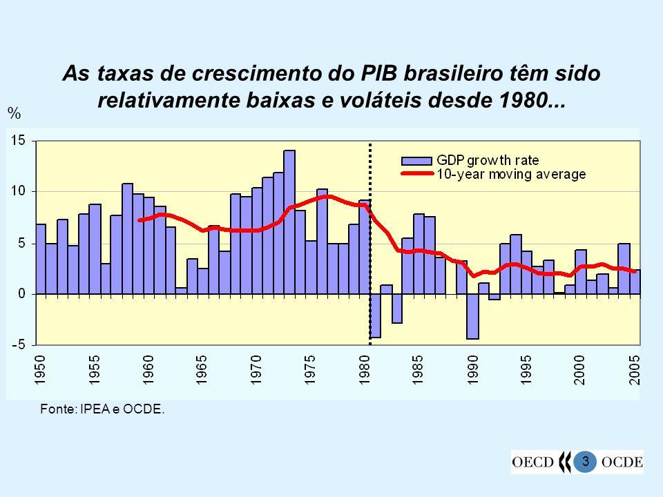 As taxas de crescimento do PIB brasileiro têm sido relativamente baixas e voláteis desde 1980...