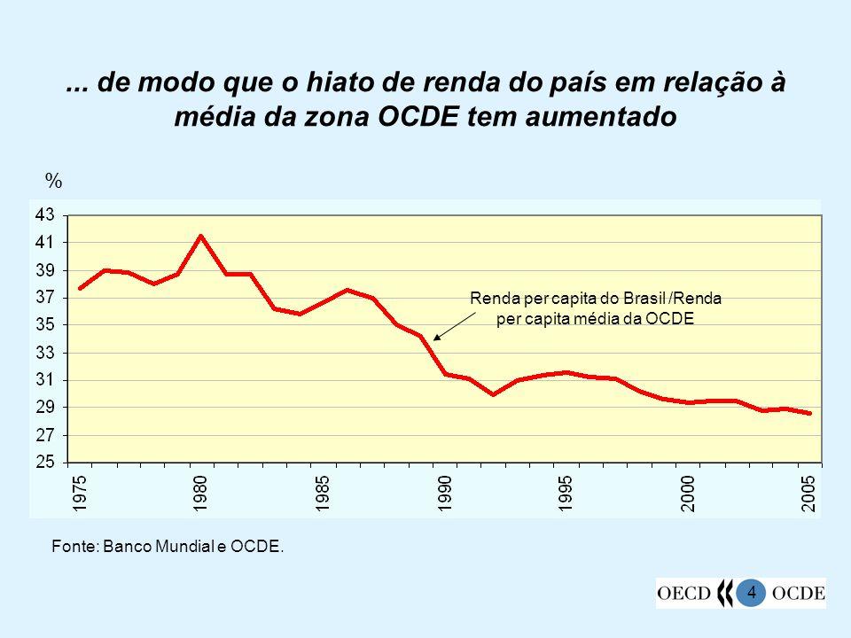 Renda per capita do Brasil /Renda per capita média da OCDE