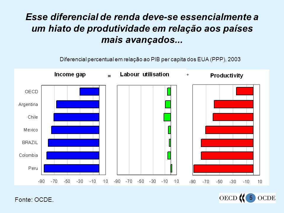 Esse diferencial de renda deve-se essencialmente a um hiato de produtividade em relação aos países mais avançados...