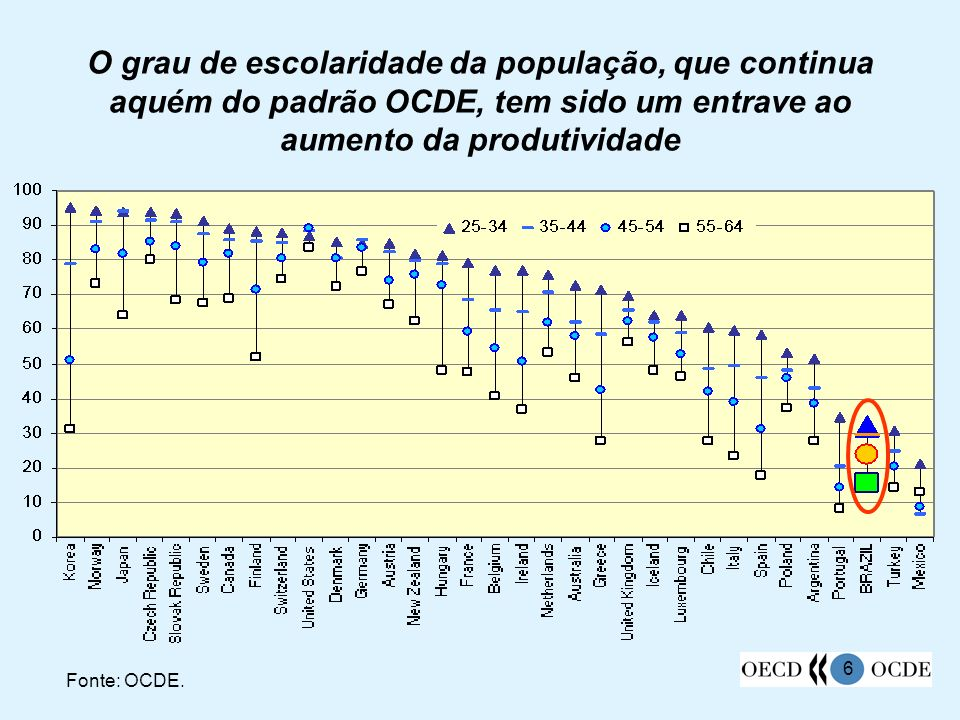Percentagem da população com ensino fundamental completo