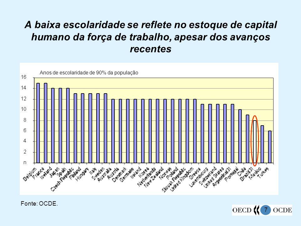 A baixa escolaridade se reflete no estoque de capital humano da força de trabalho, apesar dos avanços recentes