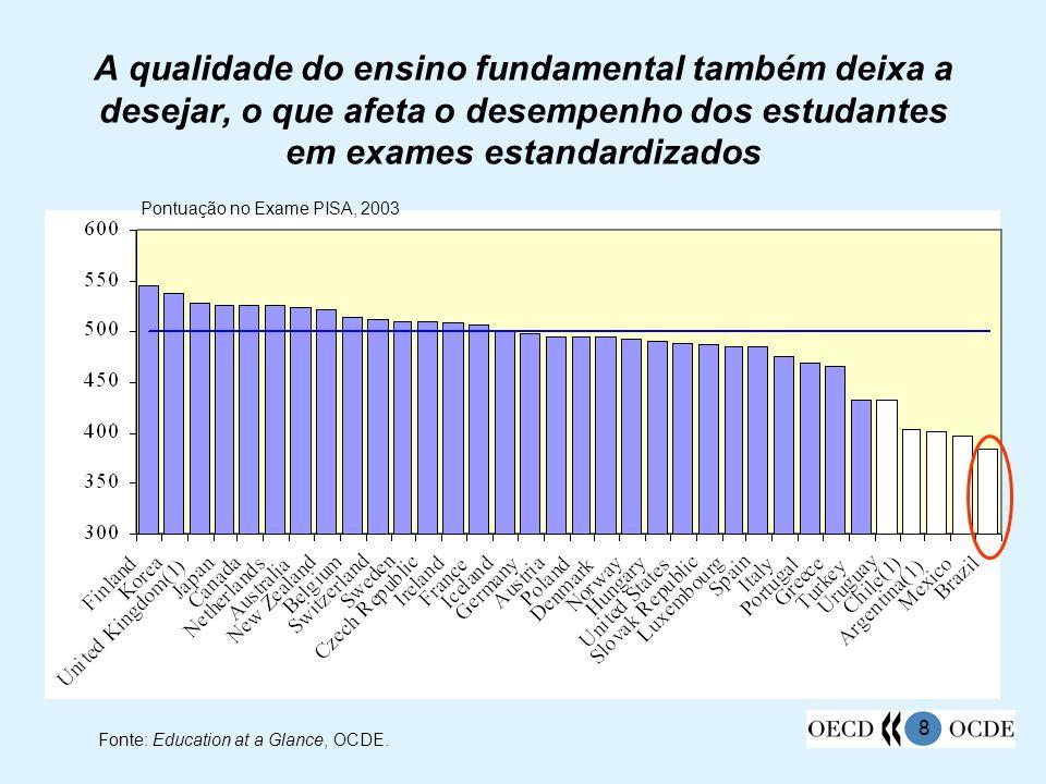 Pontuação no Exame PISA, 2003